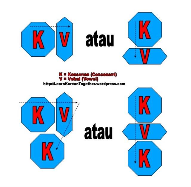 Cara belajar vokal,cara menggabungkan huruf konsonan vokal